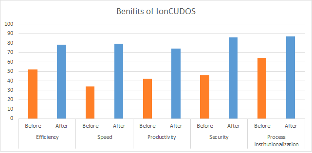 IonCUDOS-Benefits
